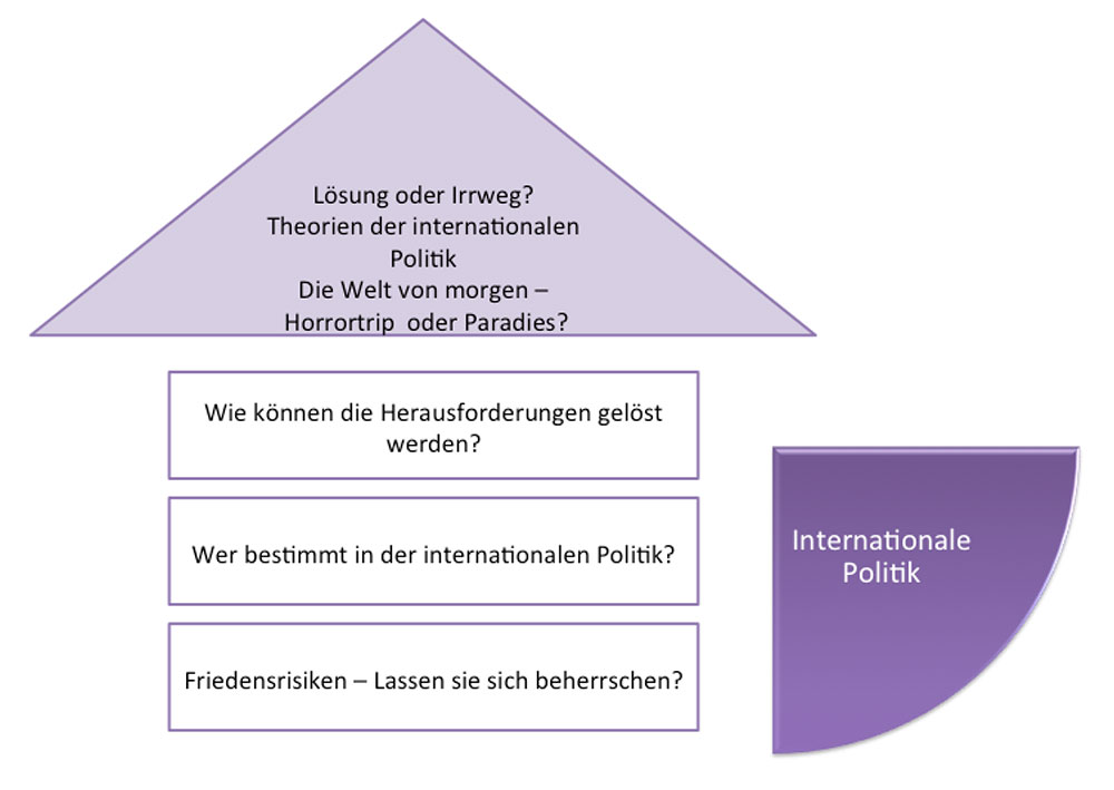 Internationale Politik xl